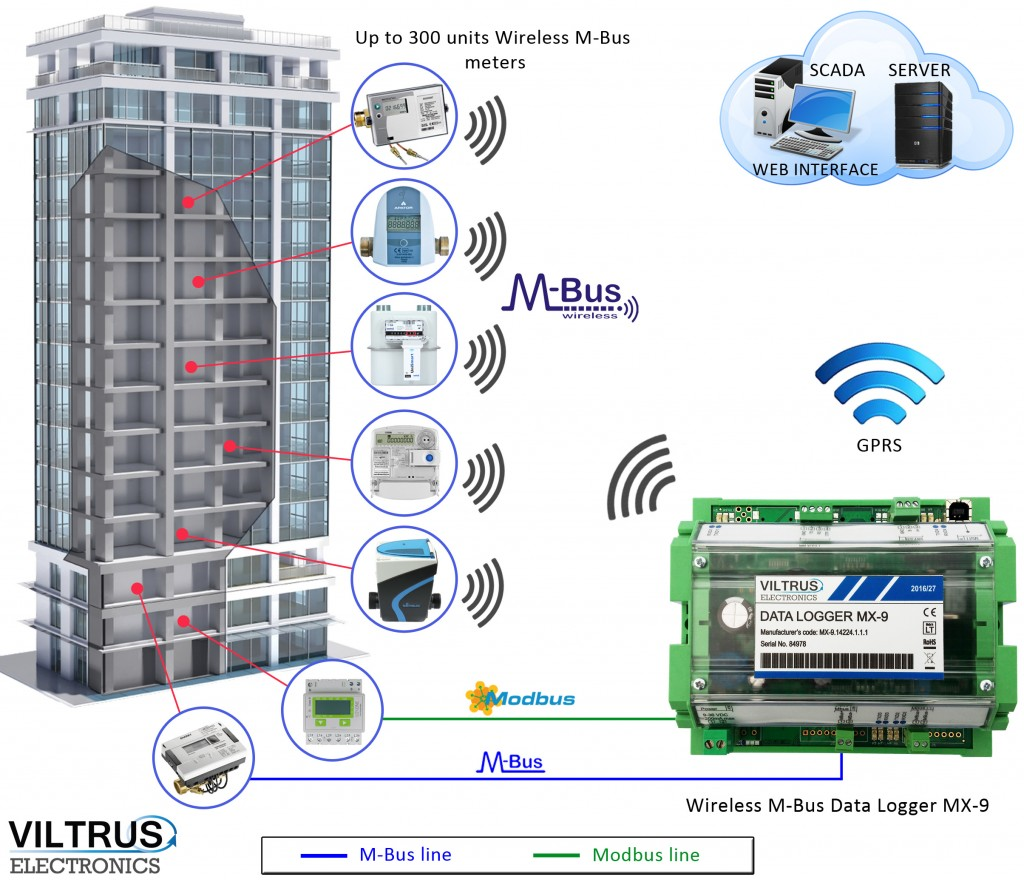 Viltrus MX9 wireless m-bus data logger gateway